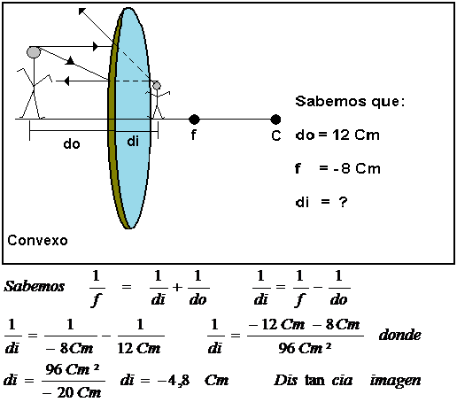 Ptica geom trica im genes en los espejos esf ricos for Espejo esferico convexo