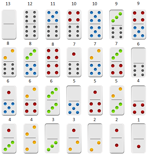Cách tính điểm quân cờ domino trong iwin online