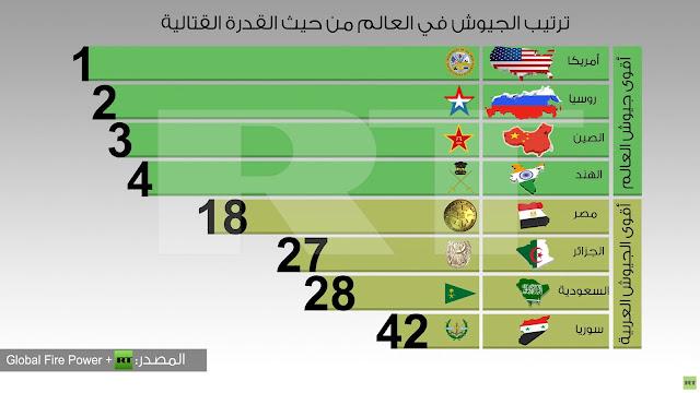 إنفوجرافيك : ترتيب الجيوش في العالم من حيث القدرة القتالية