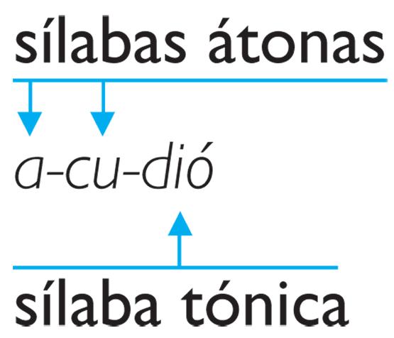 junta de andalucia ayuda ordenadores: