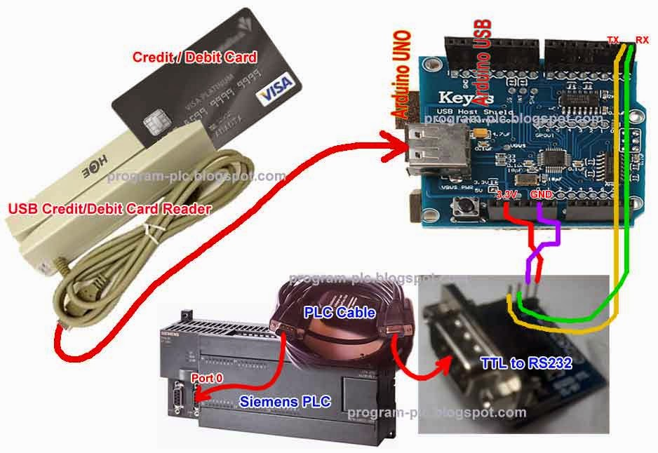 Hardware Connections of Credit Debit Card Reader On PLC