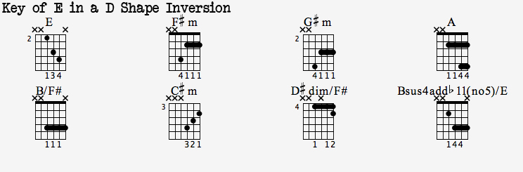 Dotted 8th Heaven Worship Guitar Blog Chord Inversions