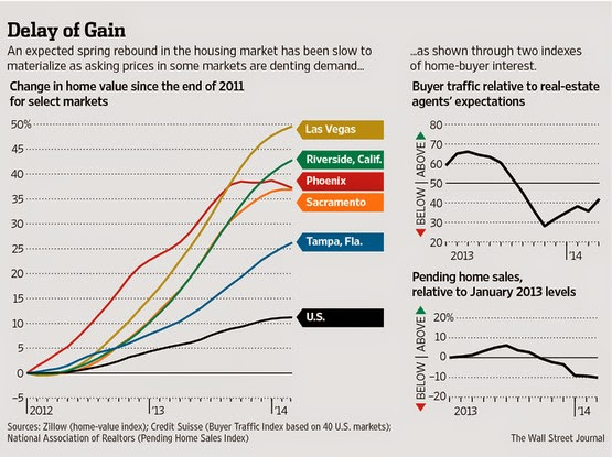 WSJ: Trends in Home Prices in Selected 'Hot' Local Real Estate Markets