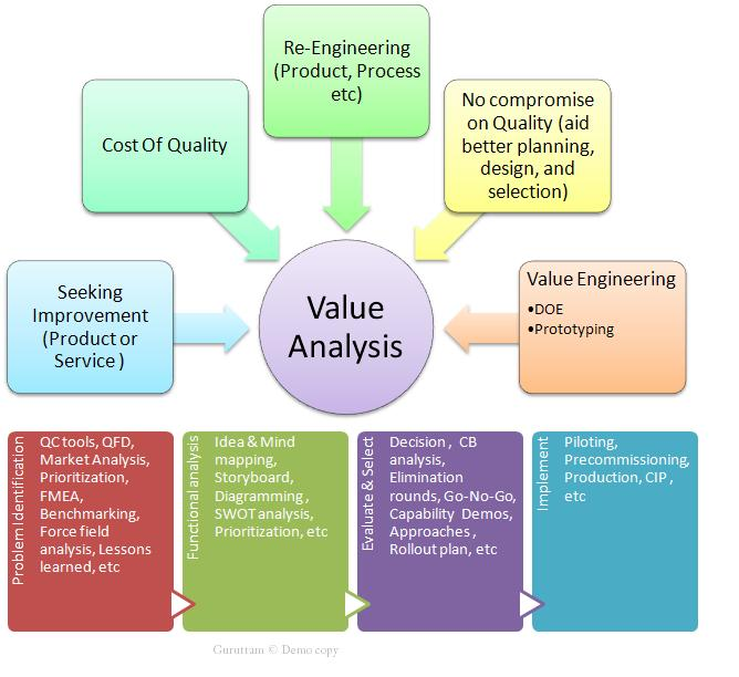Long Live Project Management How Value Analysis Aid