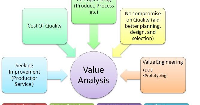 Long live project management how value analysis aid for Value engineered