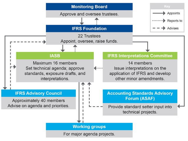 Pengertian IFRS, tujuan IFRS, manfaat IFRS