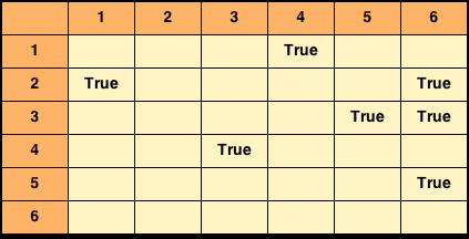 adjacency matrix graph representation