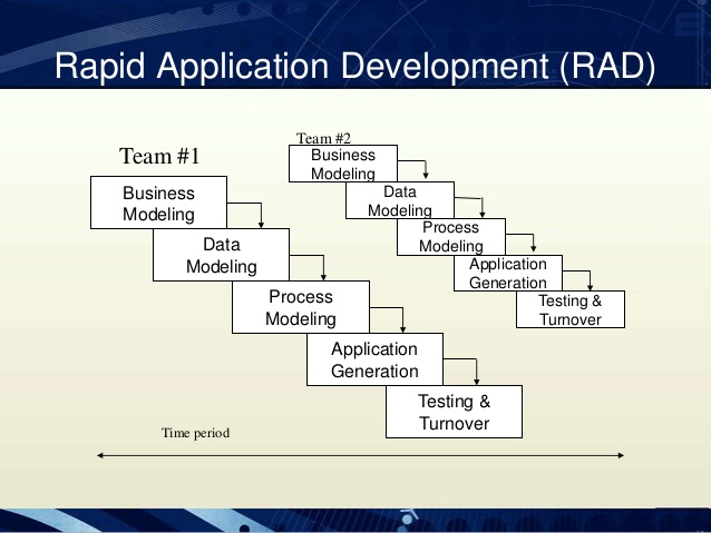 software engineering  rapid application development  rad advantages of rad model