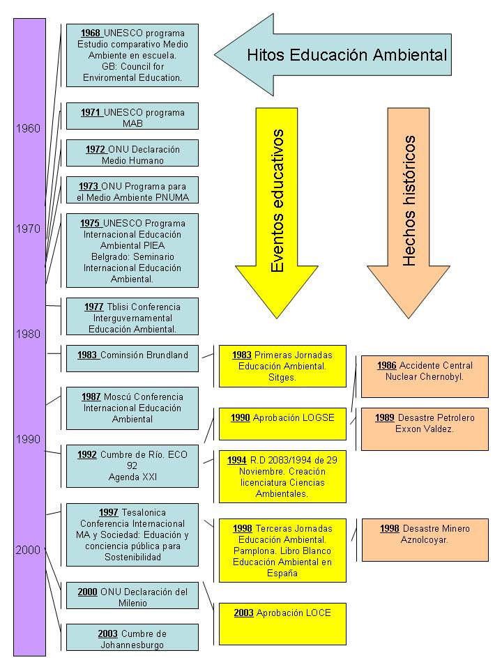 Diapositivas de teoricos de la educacion auto design tech for Diseno de diapositivas