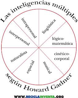 Las inteligencias múltiples según Howard Gardner, por Recicla Inventa
