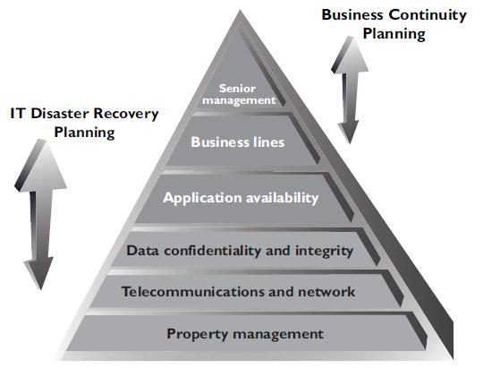 Business plan preparation sites