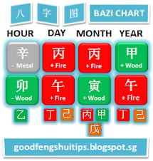 Feb 2014 Bazi Chart