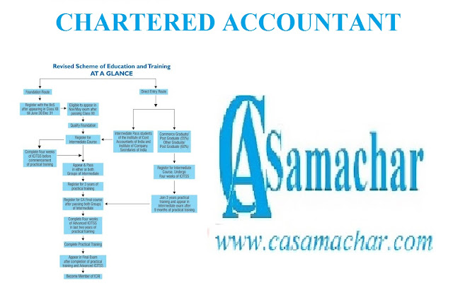 Preparatory Course for Chartered Financial Analyst® (CFA) Examination