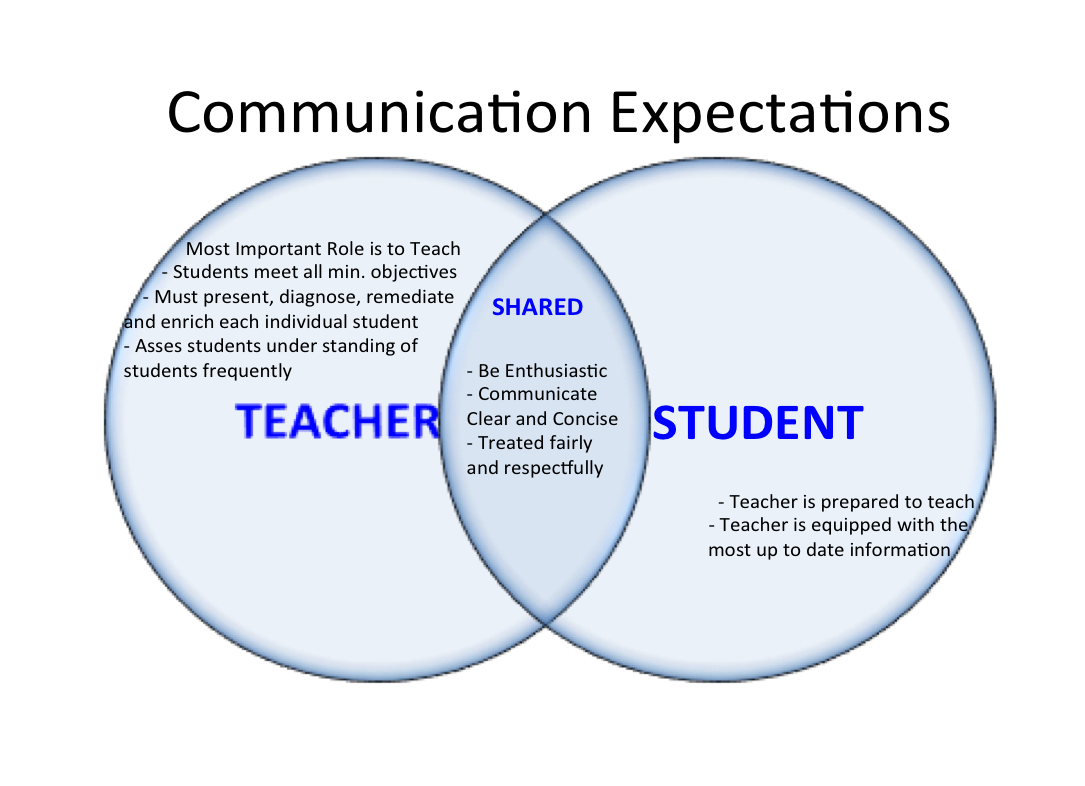 communication between teacher and student Parent-teacher communication rather than relying on the scheduled parent-teacher conferences close communications between parents and teachers can help the student.