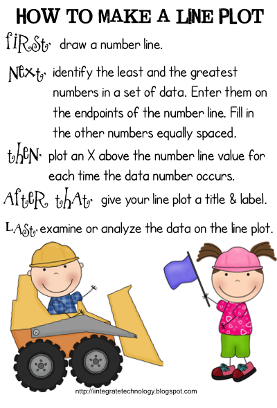 Line plots 4th grade common core worksheets