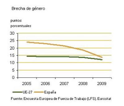 brecha genero empleo