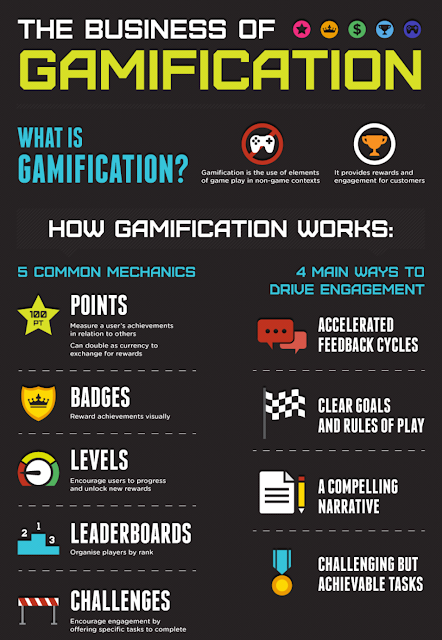 Gamification infogrpahic