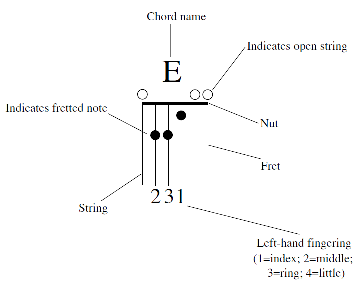 guitar bender  dissecting chord diagrams