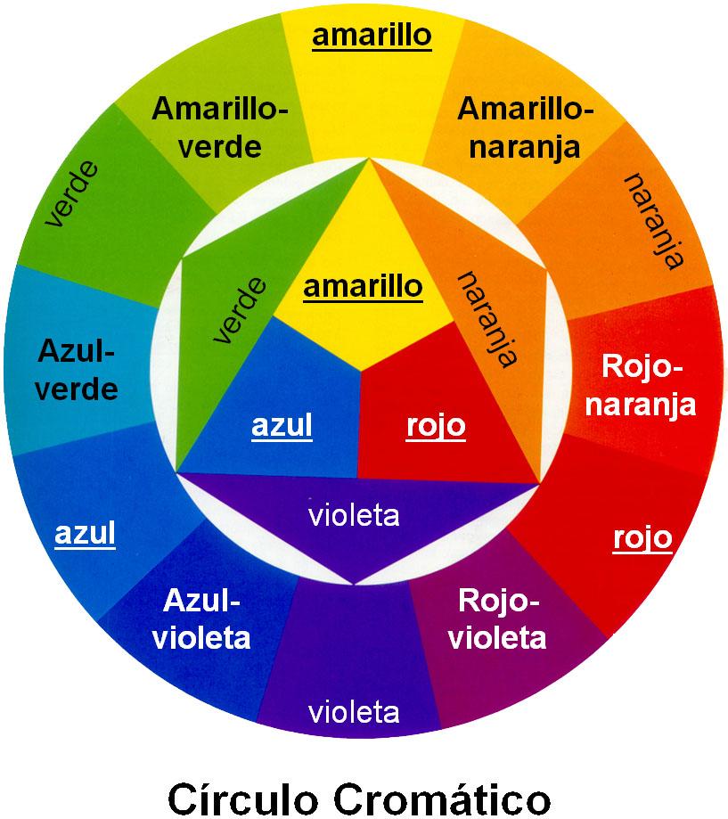 Arte & Diseño: Colores Primarios y Complementarios (La Rosa Cromática)