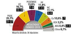 La izquierda se acerca a un resultado histórico en Canarias: al borde de la mayoría absoluta