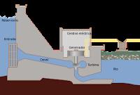 esquema de planta hidroeléctrica