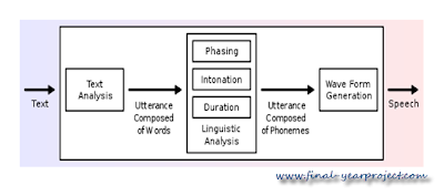 speech synthesis block diagram