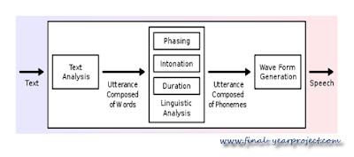 speech synthesis block diagram