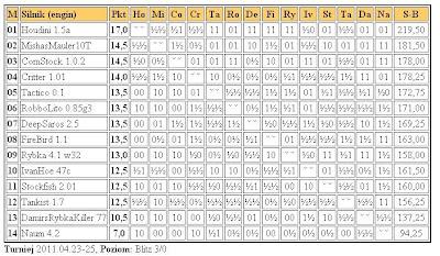 Jurek Chess Ranking (JCR) - Page 4 Superliga25.4.2011