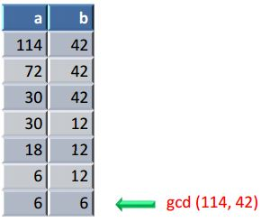 how to find gcd of 2 numbers