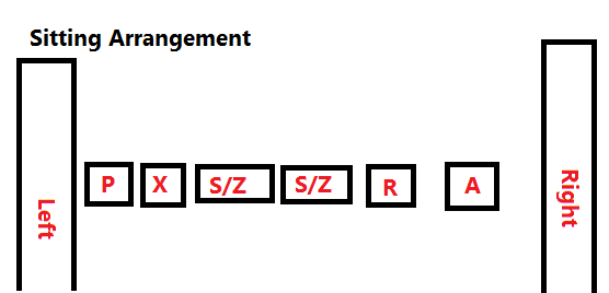 Ranking / Arrangement Concept in Reasoning for SSC Exams