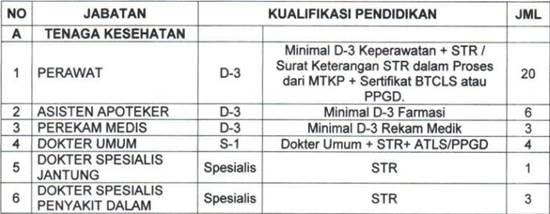 Loker RSUD Prof Dr Margono Soekarjo Purwokerto