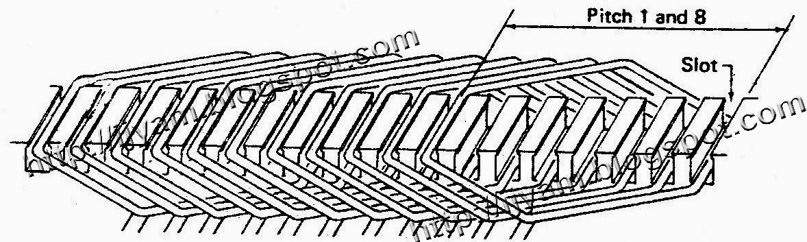 A portion of a three phase winding as it would appear if the slots were laid flat.