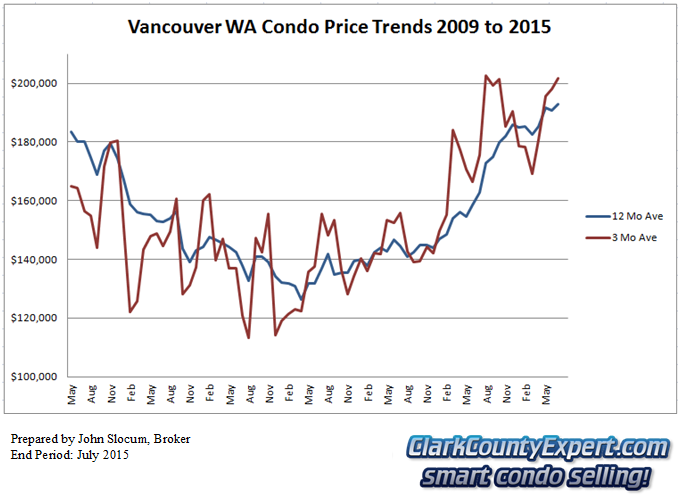 Vancouver WA Condo Sales July 2015 - Average Sales Price Trends