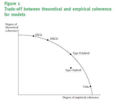 Data, Theory and Central Bank Models