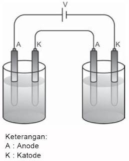 Rangkaian Dua Sel Elektrolisis dengan Sumber Listrik yang Sama