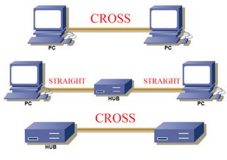 Basic Networking: Peer to Peer Networking