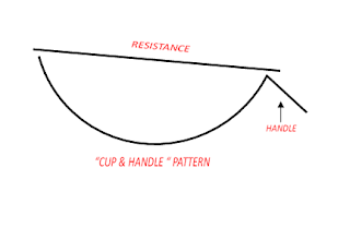 cup_and_handle_chart_pattern