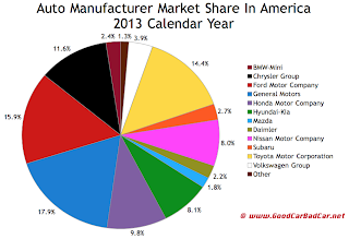 USA auto brand market share chart calendar year 2013