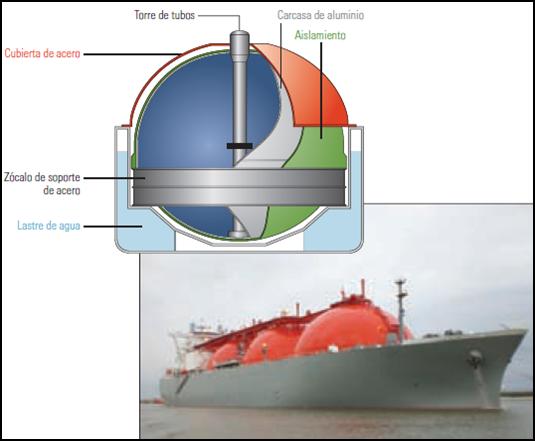 M quinas de barcos buques de transporte de gas natural for Estanques de gas licuado