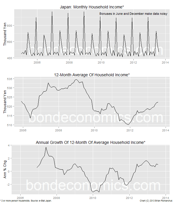 Chart: Japanese Household Income