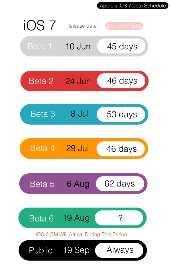 iOS 7 Beta 6 Download Time Period