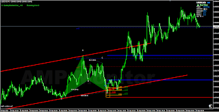 Channel pattern forex