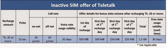 Teletalk Bondho SIM Offer (Inactive SIM Promtion)
