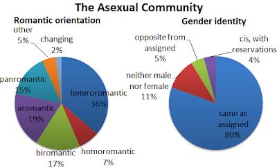 Décomposition de la communauté asexuelle