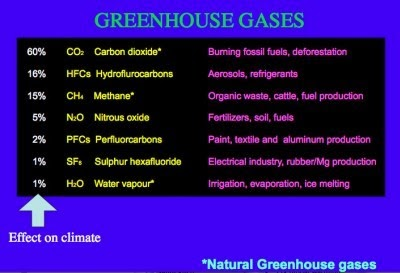 ways to control greenhouse effects What is the ways to control pollutionof the greenhouse effect what is the greenhouse effect in a non.
