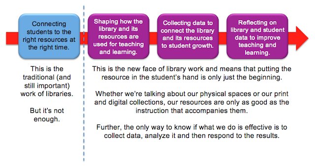 The Adventures of Library Girl: Technology Is Not Transforming Education. YOU are.