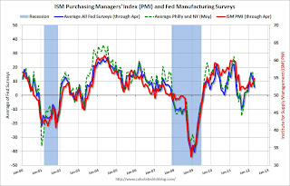 ISM PMI