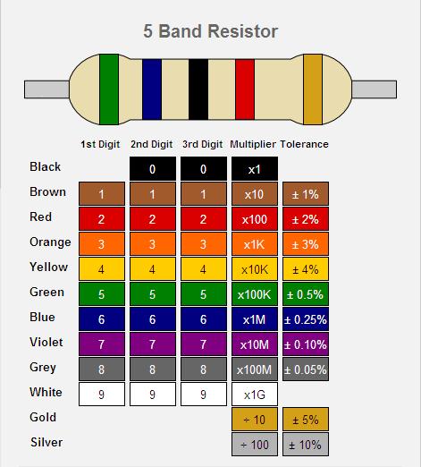 Calculer Resistances Code Couleur 5 Bandes Schemas Montages Realisation Electronique Electrique