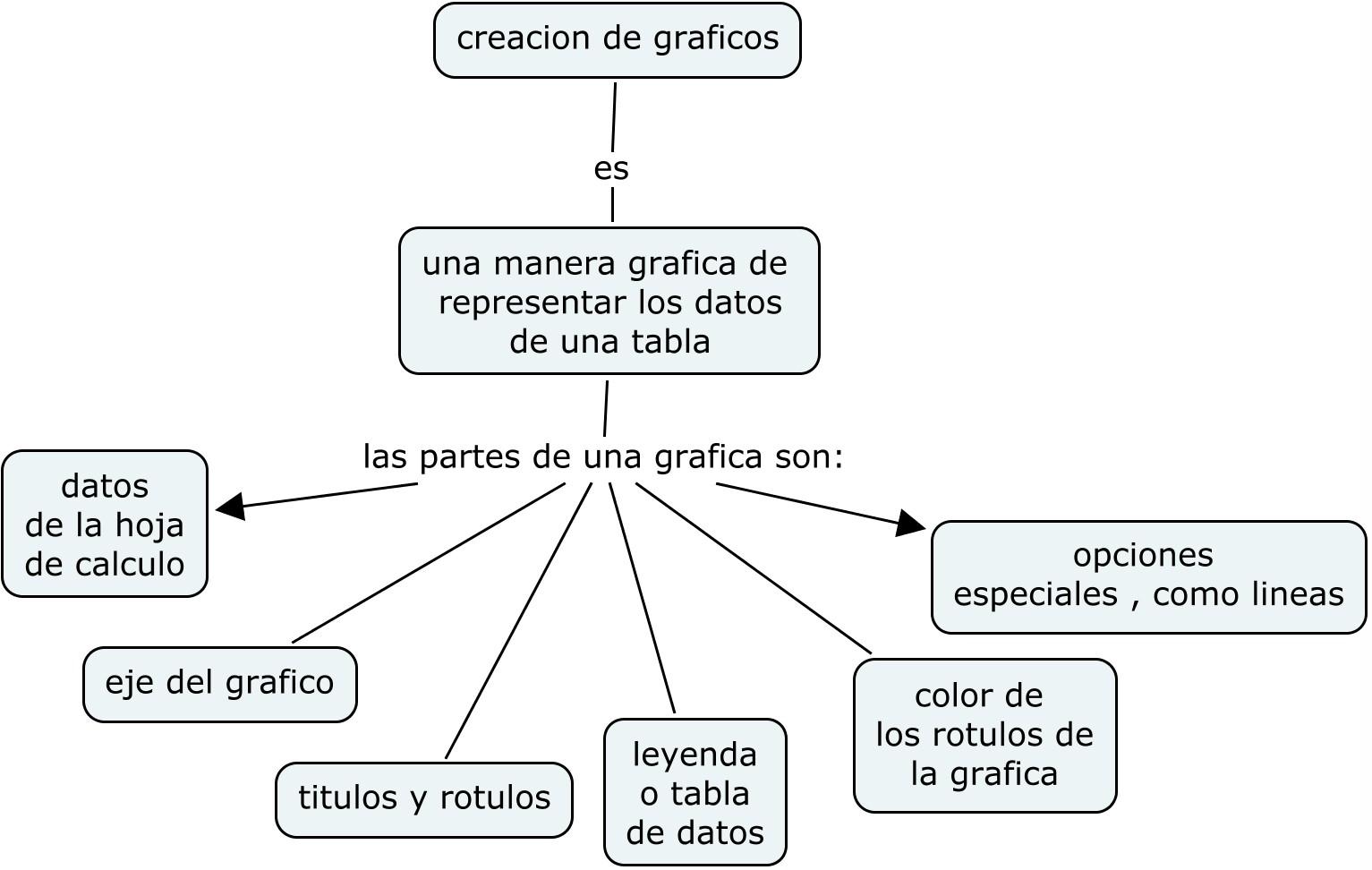 ITZAYANA: ¿como crear graficos en excel?