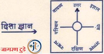 Urja Strot Ishaan Kon ka Jivan mein Mahatv or Prabhav